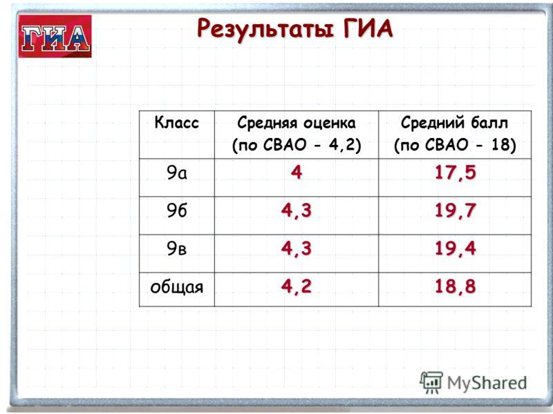 КлассСредняя оценка (по СВАО - 4,2) Средний балл (по СВАО - 18) 9а417,5 9б4,319,7 9в4,319,4 общая4,218,8