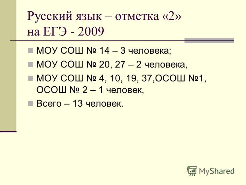 Русский язык – отметка «2» на ЕГЭ - 2009 МОУ СОШ 14 – 3 человека; МОУ СОШ 20, 27 – 2 человека, МОУ СОШ 4, 10, 19, 37,ОСОШ 1, ОСОШ 2 – 1 человек, Всего – 13 человек.