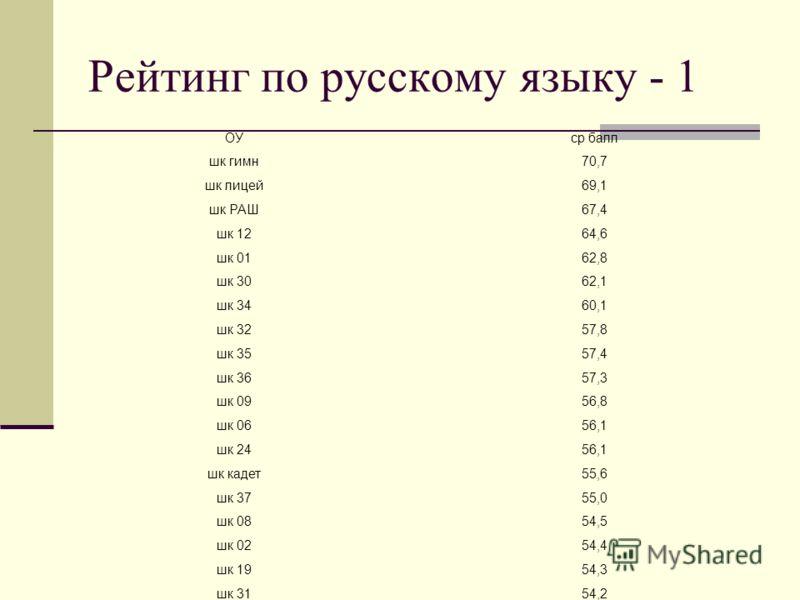 Рейтинг по русскому языку - 1 ОУср балл шк гимн70,7 шк лицей69,1 шк РАШ67,4 шк 1264,6 шк 0162,8 шк 3062,1 шк 3460,1 шк 3257,8 шк 3557,4 шк 3657,3 шк 0956,8 шк 0656,1 шк 2456,1 шк кадет55,6 шк 3755,0 шк 0854,5 шк 0254,4 шк 1954,3 шк 3154,2