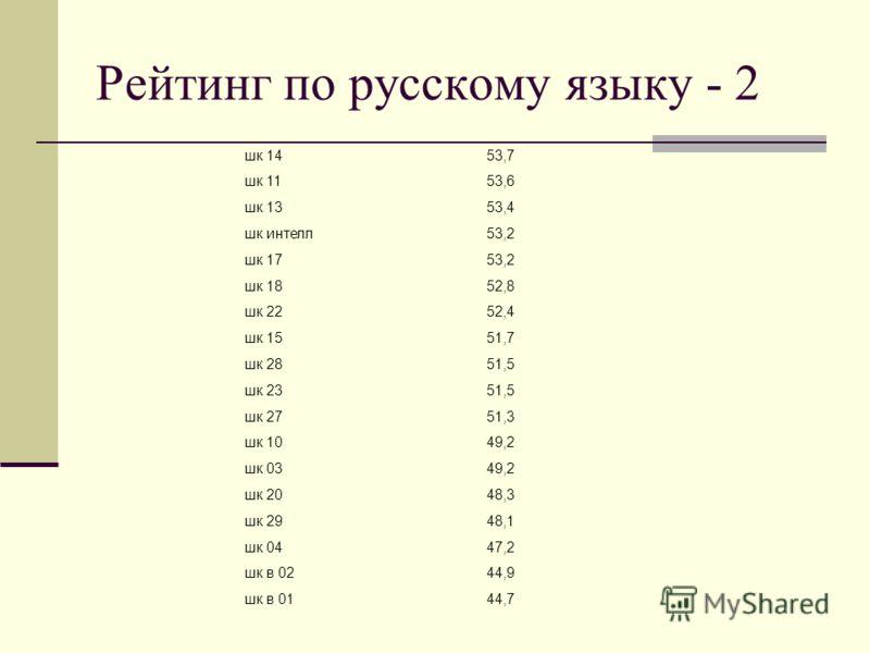 Рейтинг по русскому языку - 2 шк 1453,7 шк 1153,6 шк 1353,4 шк интелл53,2 шк 1753,2 шк 1852,8 шк 2252,4 шк 1551,7 шк 2851,5 шк 2351,5 шк 2751,3 шк 1049,2 шк 0349,2 шк 2048,3 шк 2948,1 шк 0447,2 шк в 0244,9 шк в 0144,7
