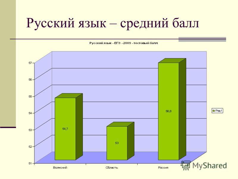 Русский язык – средний балл