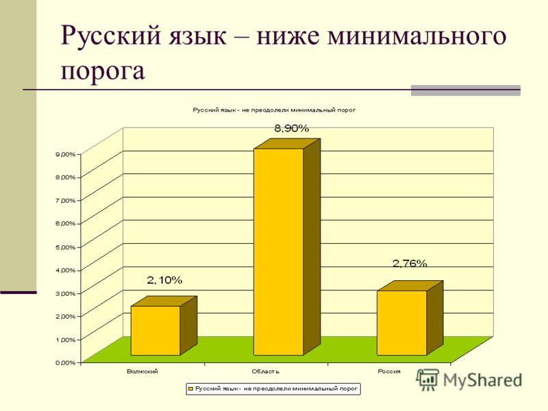 Русский язык – ниже минимального порога