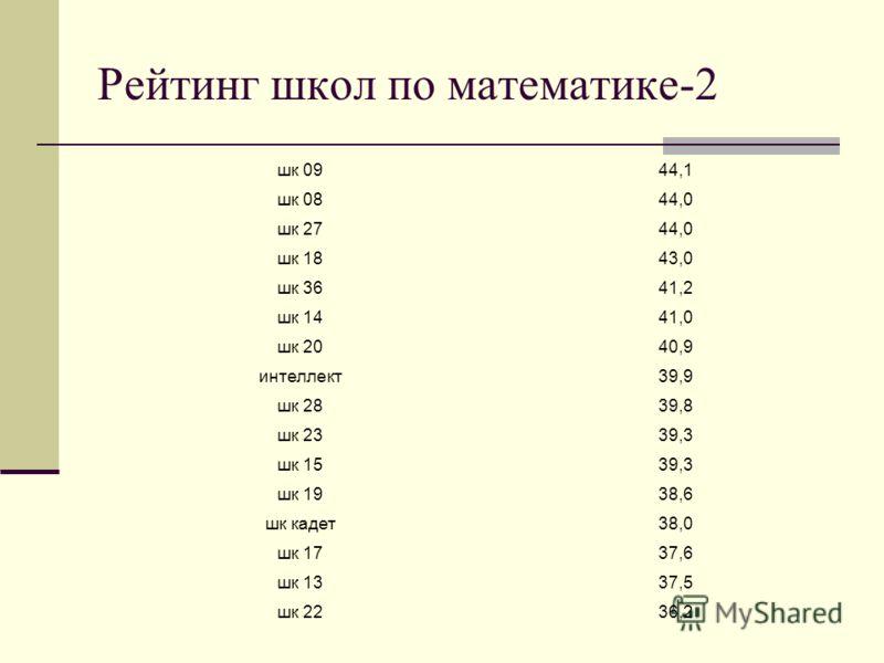 Рейтинг школ по математике-2 шк 0944,1 шк 0844,0 шк 2744,0 шк 1843,0 шк 3641,2 шк 1441,0 шк 2040,9 интеллект39,9 шк 2839,8 шк 2339,3 шк 1539,3 шк 1938,6 шк кадет38,0 шк 1737,6 шк 1337,5 шк 2236,2