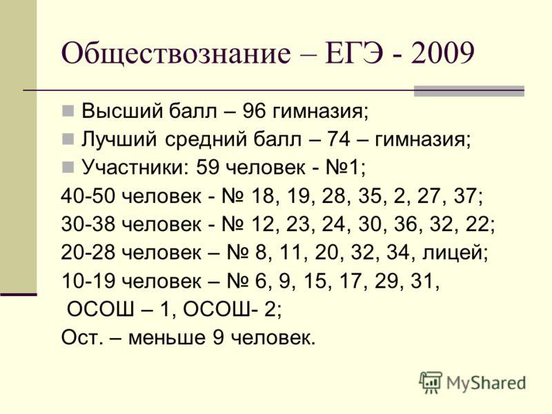 Обществознание – ЕГЭ - 2009 Высший балл – 96 гимназия; Лучший средний балл – 74 – гимназия; Участники: 59 человек - 1; 40-50 человек - 18, 19, 28, 35, 2, 27, 37; 30-38 человек - 12, 23, 24, 30, 36, 32, 22; 20-28 человек – 8, 11, 20, 32, 34, лицей; 10