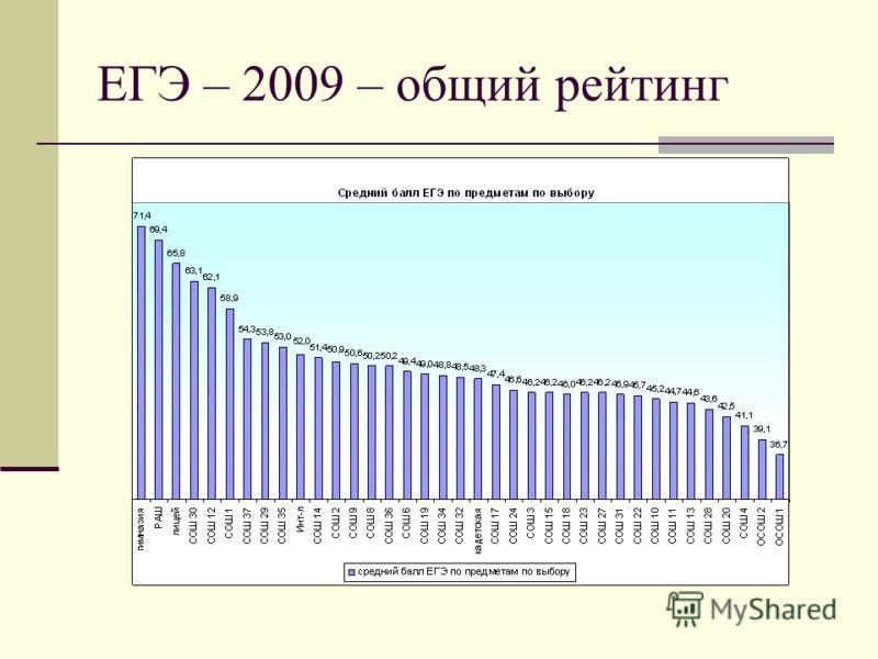 ЕГЭ – 2009 – общий рейтинг