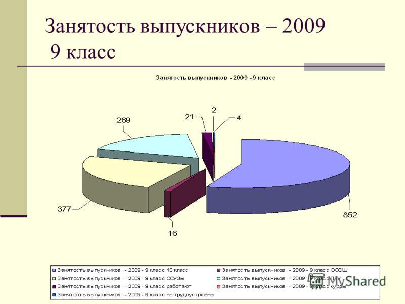 Занятость выпускников – 2009 9 класс