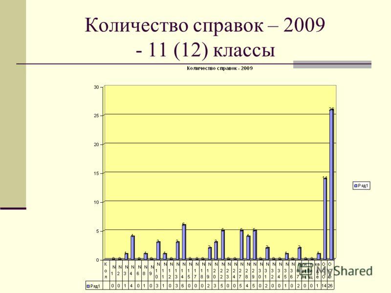 Количество справок – 2009 - 11 (12) классы