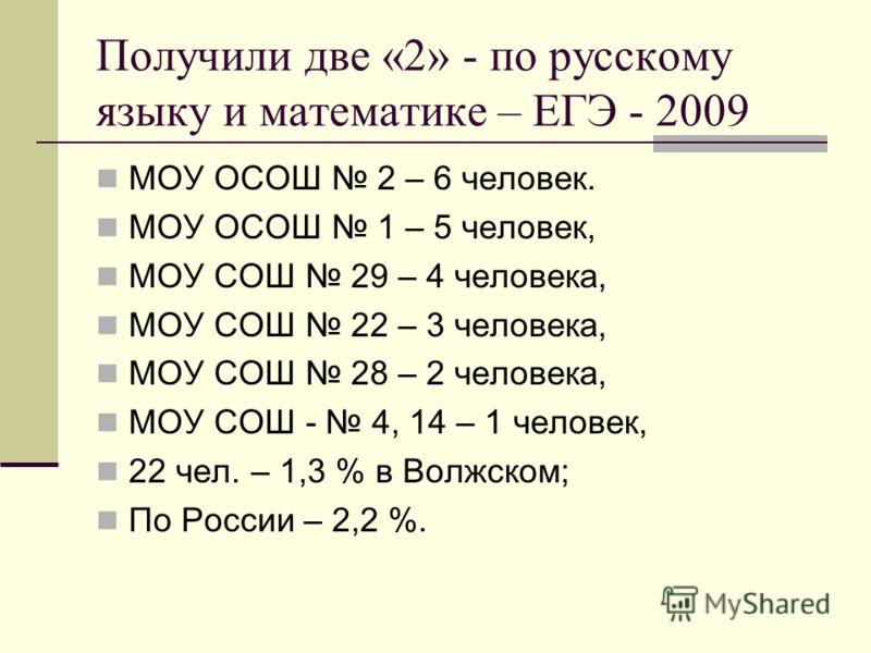 Получили две «2» - по русскому языку и математике – ЕГЭ - 2009 МОУ ОСОШ 2 – 6 человек. МОУ ОСОШ 1 – 5 человек, МОУ СОШ 29 – 4 человека, МОУ СОШ 22 – 3 человека, МОУ СОШ 28 – 2 человека, МОУ СОШ - 4, 14 – 1 человек, 22 чел. – 1,3 % в Волжском; По Росс