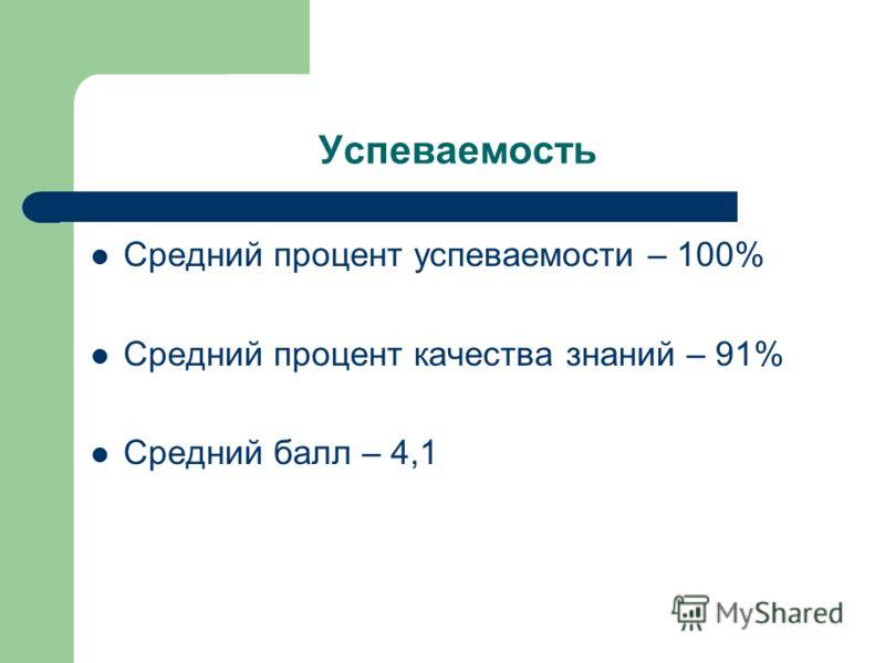 Успеваемость Средний процент успеваемости – 100% Средний процент качества знаний – 91% Средний балл – 4,1