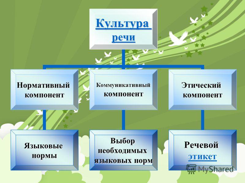 Культура речи Нормативныйкомпонент Языковыенормы Коммуникативныйкомпонент Выборнеобходимых языковых норм Этическийкомпонент Речевой этикет