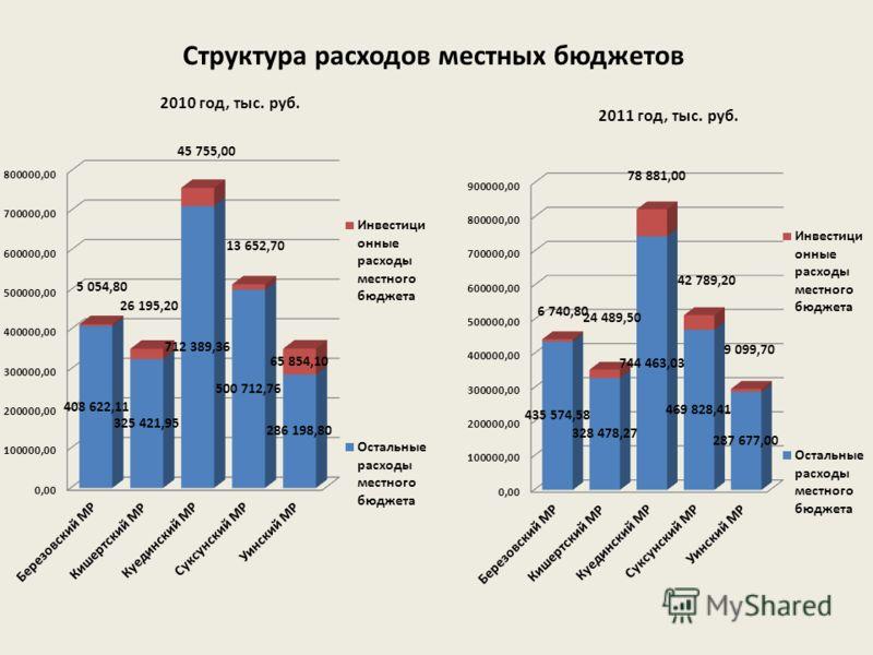 Структура расходов местных бюджетов