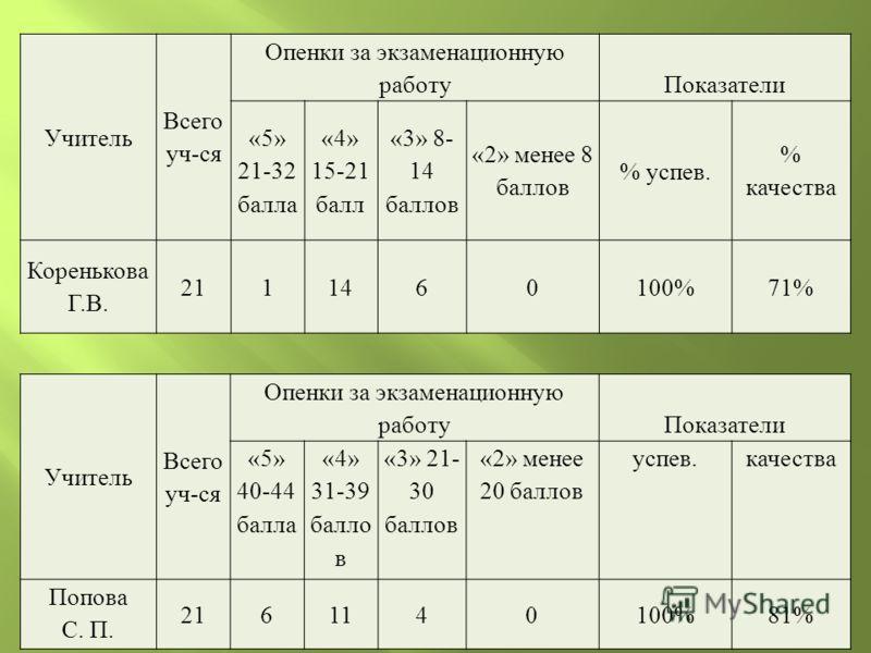 Учитель Всего уч-ся Опенки за экзаменационную работуПоказатели «5» 21-32 балла «4» 15-21 балл «3» 8- 14 баллов «2» менее 8 баллов % успев. % качества Коренькова Г.В. 2111460100%71% Учитель Всего уч-ся Опенки за экзаменационную работуПоказатели «5» 40
