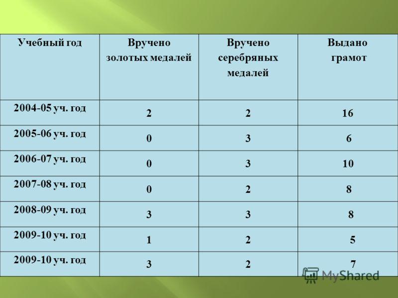 Учебный год Вручено золотых медалей Вручено серебряных медалей Выдано грамот 2004-05 уч. год 2216 2005-06 уч. год 036 2006-07 уч. год 0310 2007-08 уч. год 028 2008-09 уч. год 33 8 2009-10 уч. год 12 5 32 7
