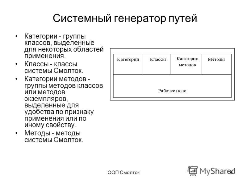 ООП Смолток8 Системный генератор путей Категории - группы классов, выделенные для некоторых областей применения. Классы - классы системы Смолток. Категории методов - группы методов классов или методов экземпляров, выделенные для удобства по признаку
