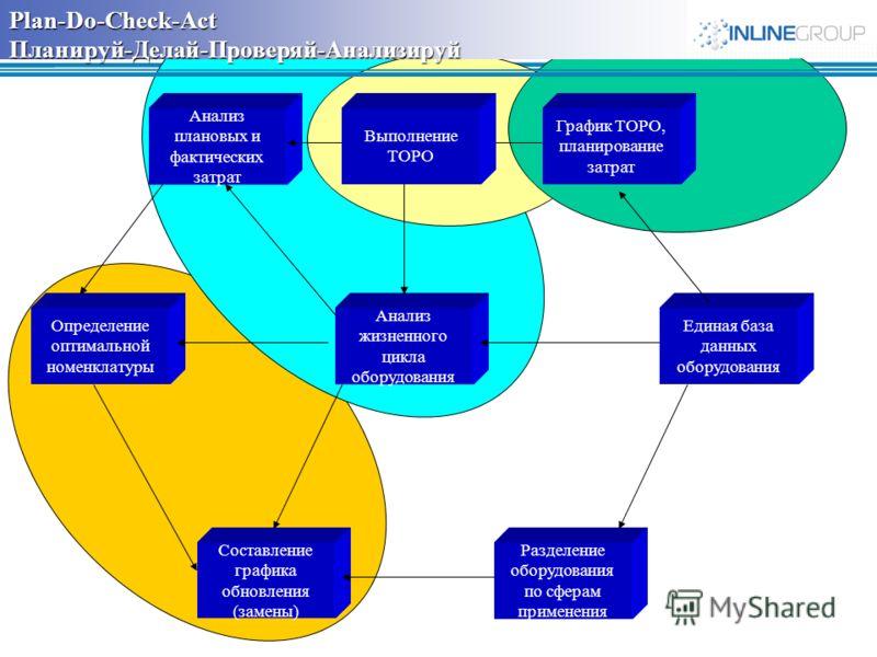 Plan-Do-Check-Act Планируй-Делай-Проверяй-Анализируй Анализ жизненного цикла оборудования Единая база данных оборудования Определение оптимальной номенклатуры Составление графика обновления (замены) Разделение оборудования по сферам применения Анализ