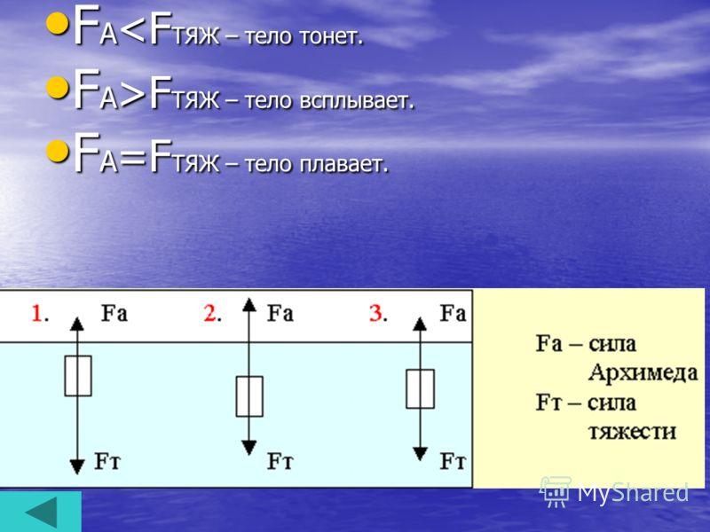 F А F ТЯЖ – тело всплывает. F А =F ТЯЖ – тело плавает. F А =F ТЯЖ – тело плавает.
