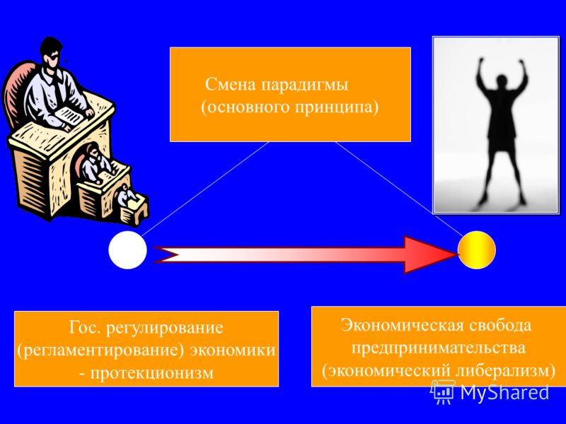 (основного принципа) Гос. регулирование (регламентирование) экономики - протекционизм Экономическая свобода предпринимательства (экономический либерализм)