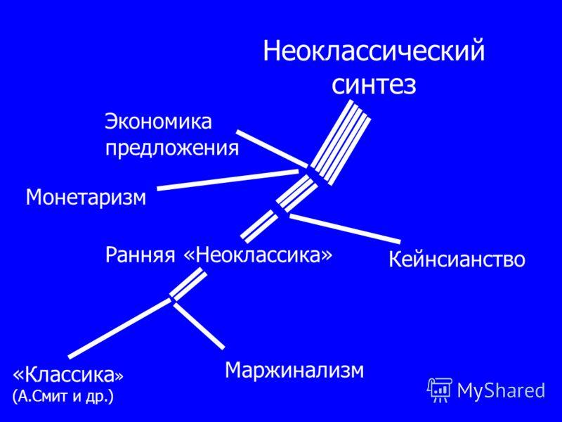 Маржинализм «Классика » (А.Смит и др.) Ранняя «Неоклассика» Кейнсианство Монетаризм Экономика предложения Неоклассический синтез