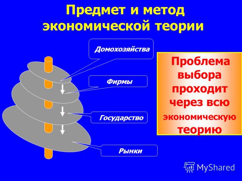 Предмет и метод экономической теории Проблема выбора проходит через всю экономическую теорию Фирмы Домохозяйства Государство Рынки