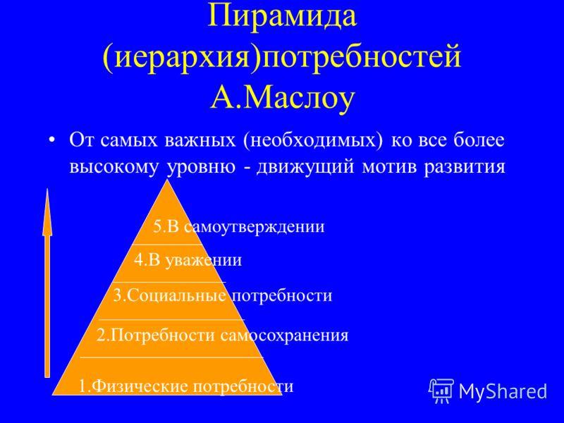 Пирамида (иерархия)потребностей А.Маслоу От самых важных (необходимых) ко все более высокому уровню - движущий мотив развития 1.Физические потребности 2.Потребности самосохранения 3.Социальные потребности 4.В уважении 5.В самоутверждении