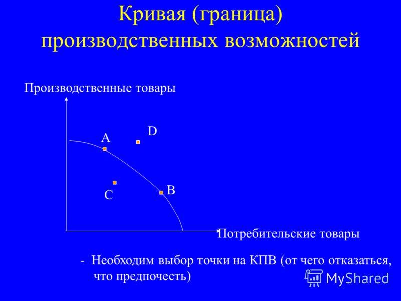 Кривая (граница) производственных возможностей Потребительские товары Производственные товары А В С D - Необходим выбор точки на КПВ (от чего отказаться, что предпочесть)