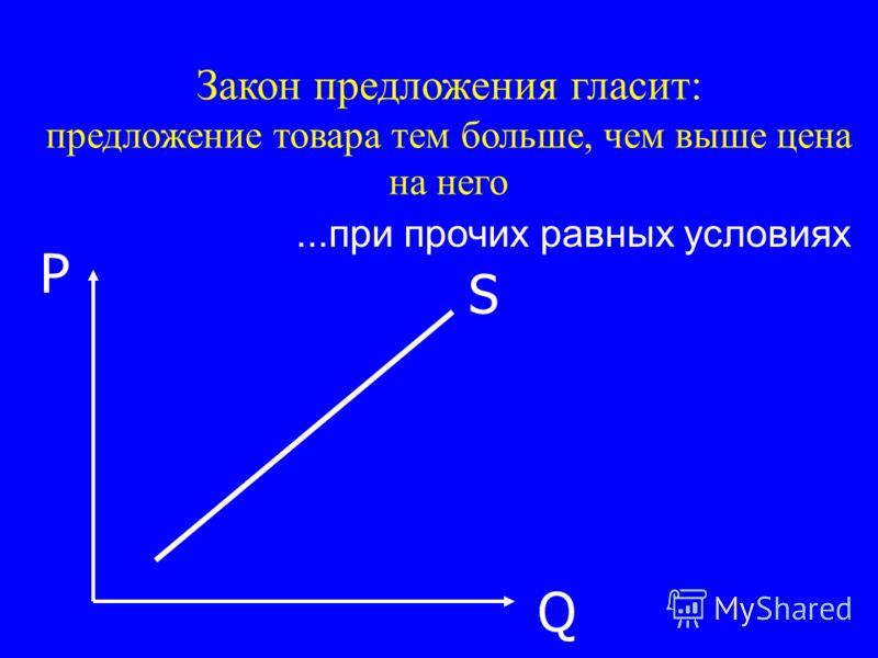 S P Q Закон предложения гласит: предложение товара тем больше, чем выше цена на него...при прочих равных условиях