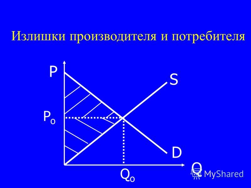 D S P Q PoPo QoQo Излишки производителя и потребителя