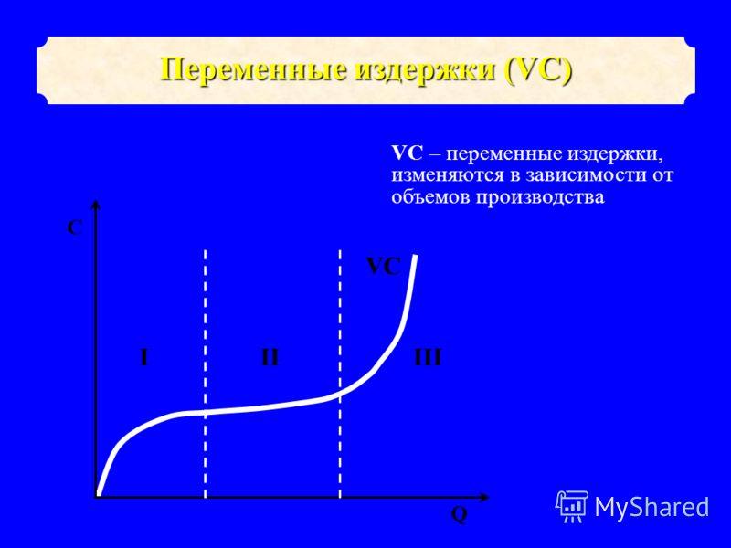 VC Q C IIIIII VC – переменные издержки, изменяются в зависимости от объемов производства Переменные издержки (VC)