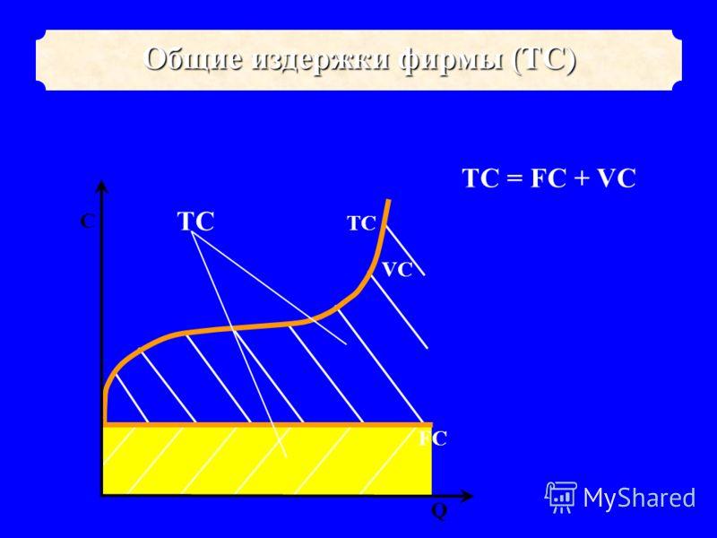TCTC VCVC ТС = FC + VC Общие издержки фирмы (ТС) FCFC Q C TCTC