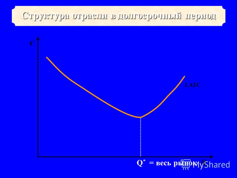 Q * = весь рынок LATC Структура отрасли в долгосрочный период Q C