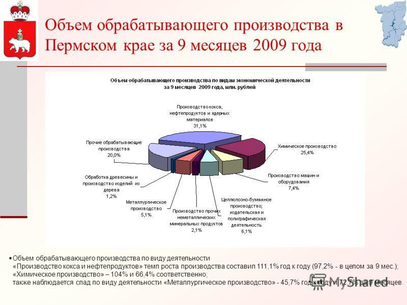 Объем обрабатывающего производства в Пермском крае за 9 месяцев 2009 года Объем обрабатывающего производства по виду деятельности «Производство кокса и нефтепродуктов» темп роста производства составил 111,1% год к году (97,2% - в целом за 9 мес.); «Х