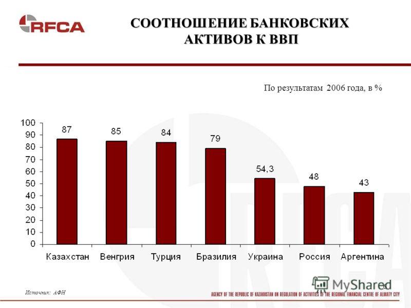 6 СООТНОШЕНИЕ БАНКОВСКИХ АКТИВОВ К ВВП Источник: АФН По результатам 2006 года, в %