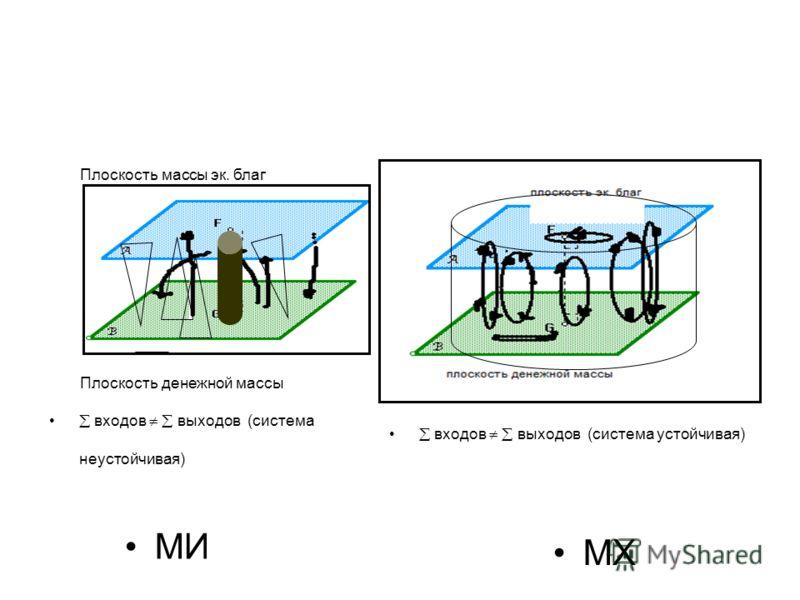 МИ МХ Плоскость денежной массы Плоскость массы эк. благ входов выходов (система неустойчивая) входов выходов (система устойчивая)