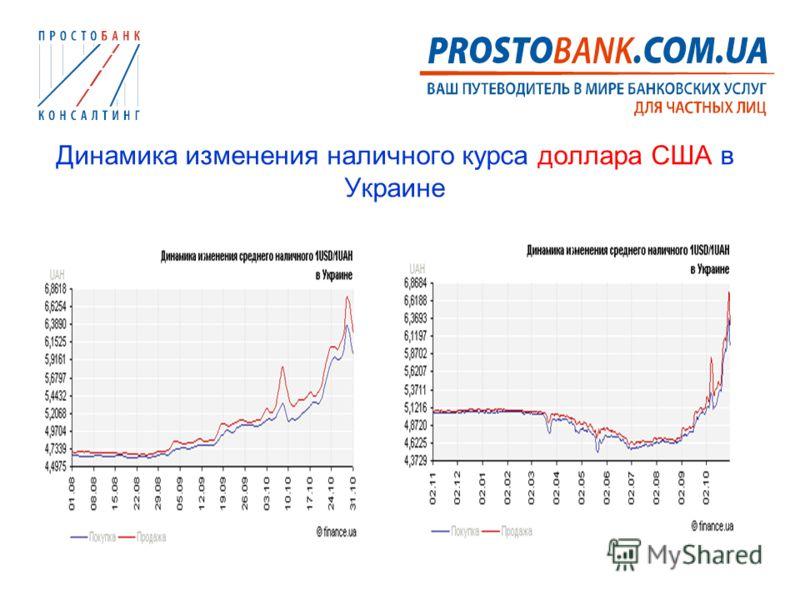 Динамика изменения наличного курса доллара США в Украине