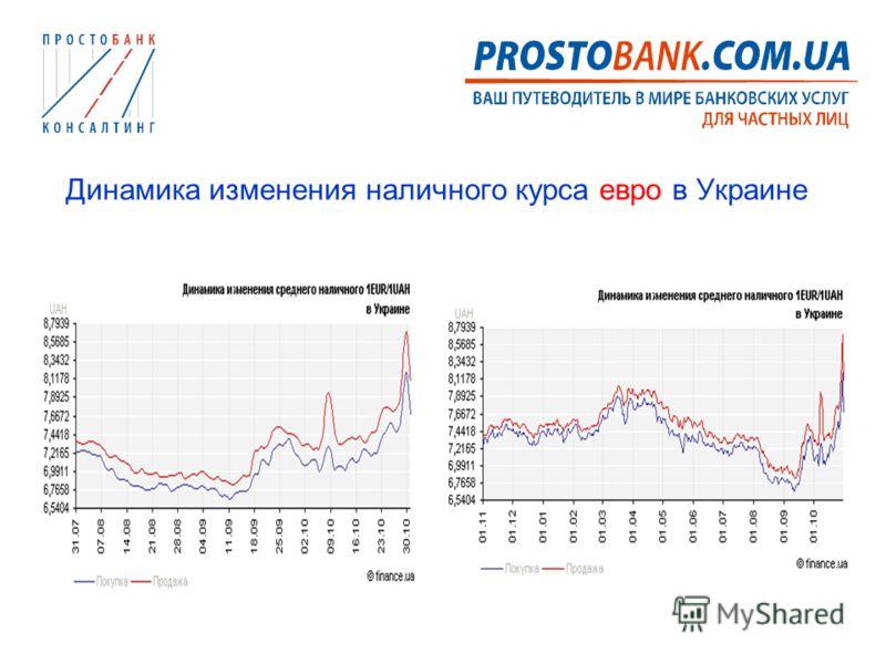 Динамика изменения наличного курса евро в Украине