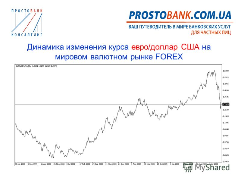 Динамика изменения курса евро/доллар США на мировом валютном рынке FOREX