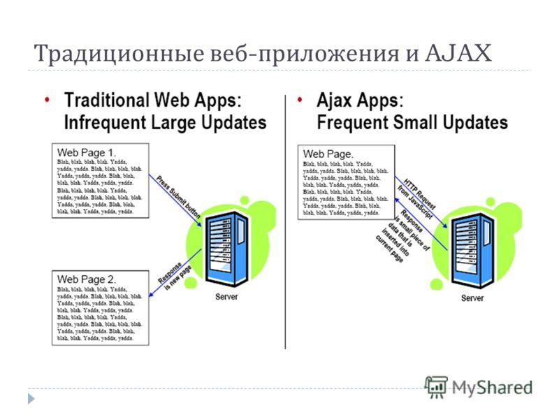 Традиционные веб - приложения и AJAX