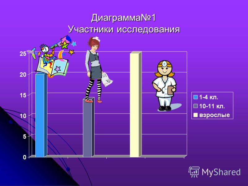 Диаграмма1 Участники исследования