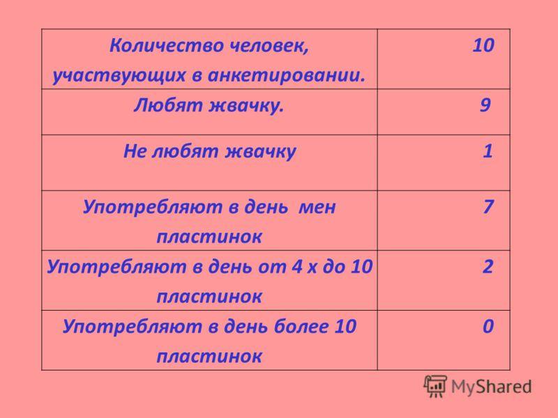 Количество человек, участвующих в анкетировании. 10 Любят жвачку. 9 Не любят жвачку 1 Употребляют в день мен пластинок 7 Употребляют в день от 4 х до 10 пластинок 2 Употребляют в день более 10 пластинок 0