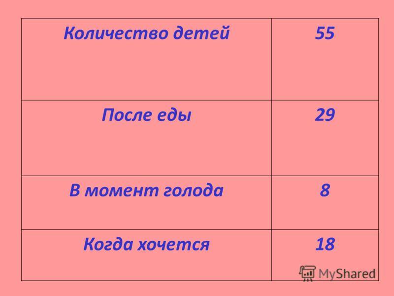 Количество детей55 После еды29 В момент голода8 Когда хочется18