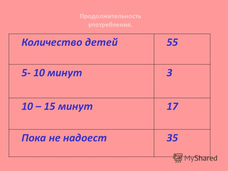 Количество детей55 5- 10 минут3 10 – 15 минут17 Пока не надоест35 Продолжительность употребления.