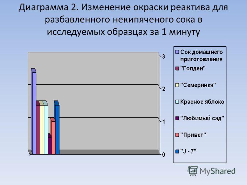 Диаграмма 2. Изменение окраски реактива для разбавленного некипяченого сока в исследуемых образцах за 1 минуту