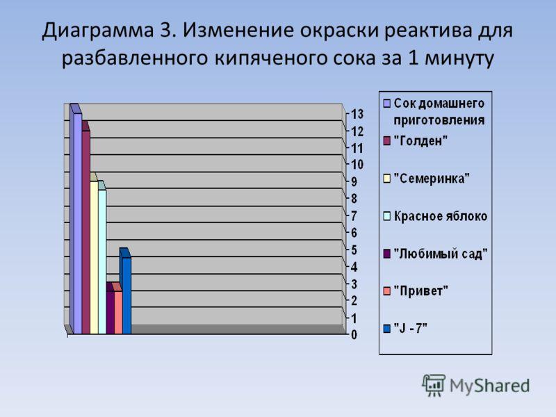 Диаграмма 3. Изменение окраски реактива для разбавленного кипяченого сока за 1 минуту