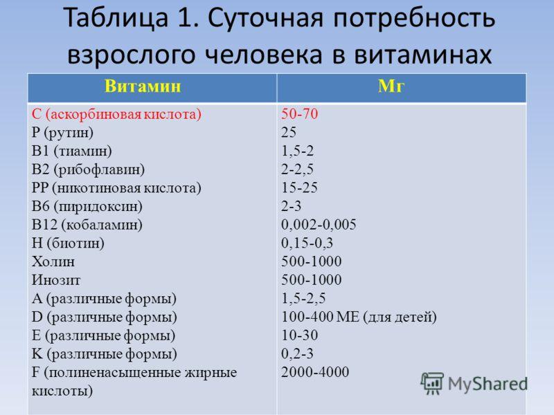 Таблица 1. Суточная потребность взрослого человека в витаминах Витамин Мг C (аскорбиновая кислота) P (рутин) B1 (тиамин) B2 (рибофлавин) PP (никотиновая кислота) B6 (пиридоксин) B12 (кобаламин) H (биотин) Холин Инозит A (различные формы) D (различные