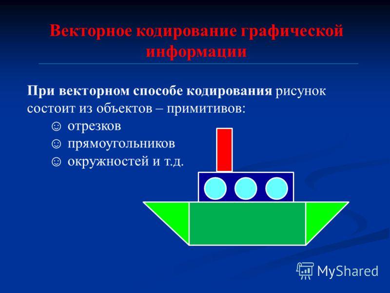 Векторное кодирование графической информации При векторном способе кодирования рисунок состоит из объектов – примитивов: отрезков прямоугольников окружностей и т.д.
