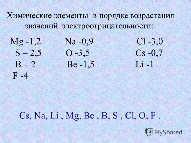 Химические элементы в порядке возрастания значений электроотрицательности: Mg -1,2 Na -0,9 Cl -3,0 S – 2,5 O -3,5 Cs -0,7 B – 2 Be -1,5 Li -1 F -4 Cs, Na, Li, Mg, Be, B, S, Cl, O, F.