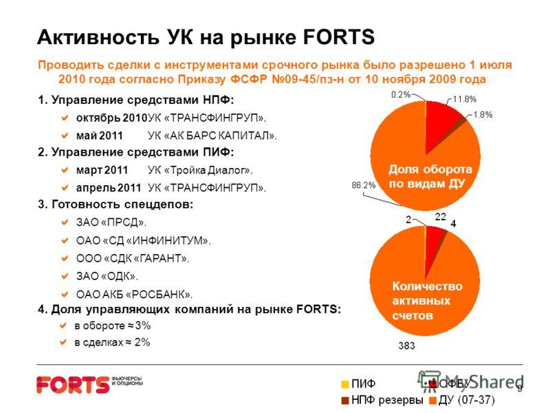 99 Активность УК на рынке FORTS Проводить сделки с инструментами срочного рынка было разрешено 1 июля 2010 года согласно Приказу ФСФР 09-45/пз-н от 10 ноября 2009 года 1. Управление средствами НПФ: октябрь 2010УК «ТРАНСФИНГРУП». май 2011 УК «АК БАРС
