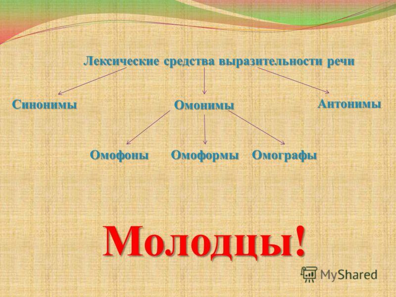 Лексические средства выразительности речи Синонимы Омонимы Антонимы ОмофоныОмоформыОмографы Молодцы!