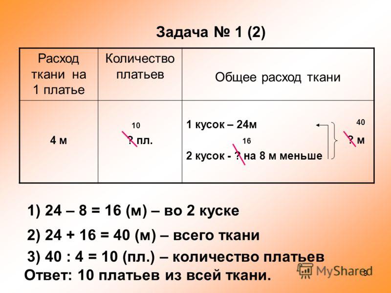 Расход ткани на 1 платье Количество платьев Общее расход ткани 4м? пл. 1 кусок – 24м 2 кусок - ? на 8 м меньше Задача 1 (1) 1) 24 – 8 = 16 (м) – во 2 куске 2) 16 : 4 = 4 (пл.) – количество платьев Ответ: 4 платья из второго куска. 16 4 8