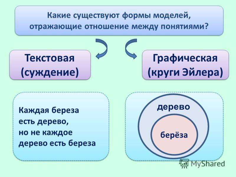 Текстовая (суждение) Текстовая (суждение) Графическая (круги Эйлера) Графическая (круги Эйлера) Какие существуют формы моделей, отражающие отношение между понятиями? Какие существуют формы моделей, отражающие отношение между понятиями? Каждая береза